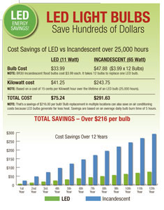 LED Lightbulbs save you hundreds